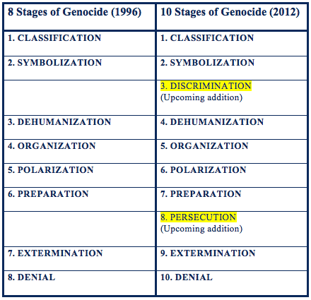 Eight Stages of Genocide | Auschwitz Institute Blog